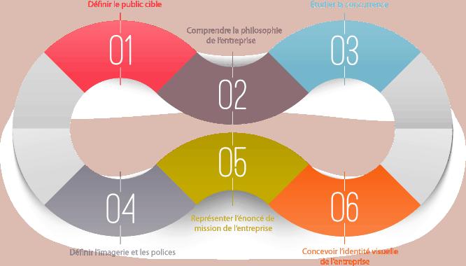 Démarche web design